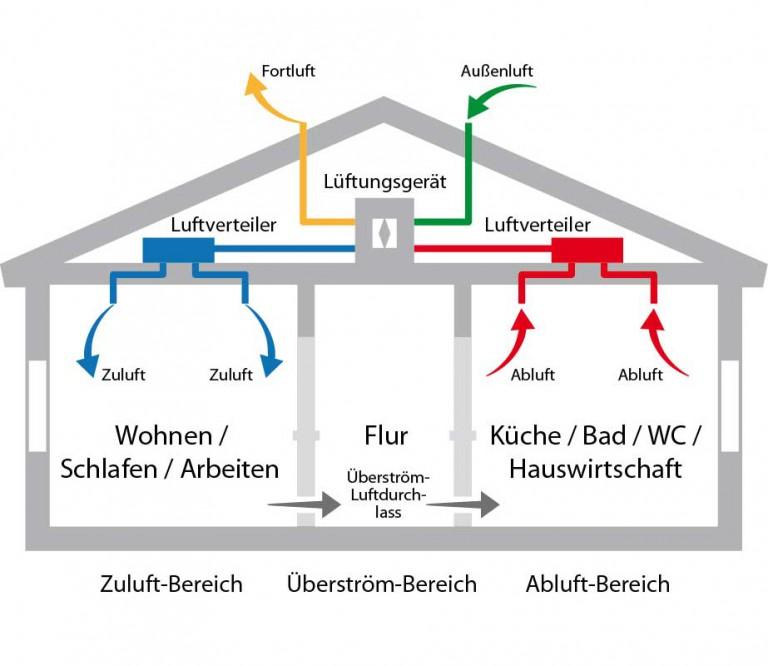 Luft_mWaerme_zentral-768x666